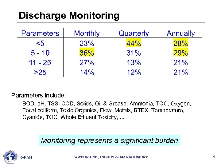 Discharge Monitoring Parameters include: BOD, p. H, TSS, COD, Solids, Oil & Grease, Ammonia,