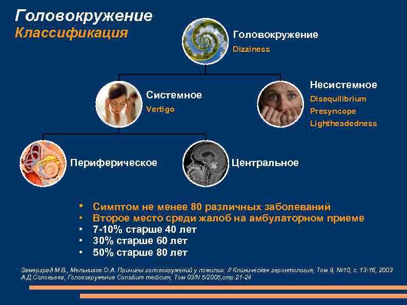 Виды головокружения и лечение