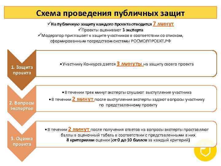 Схема проведения публичных защит üНа публичную защиту каждого проекта отводится 7 минут üПроекты оценивают