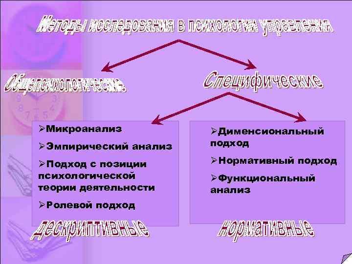 ØМикроанализ ØЭмпирический анализ ØПодход с позиции психологической теории деятельности ØРолевой подход ØДименсиональный подход ØНормативный