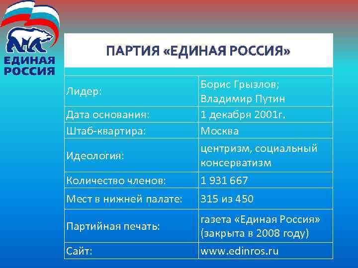 ПАРТИЯ «ЕДИНАЯ РОССИЯ» Количество членов: Борис Грызлов; Владимир Путин 1 декабря 2001 г. Москва