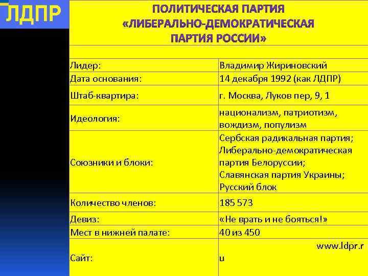 Лидер: Дата основания: Владимир Жириновский 14 декабря 1992 (как ЛДПР) Штаб-квартира: г. Москва, Луков