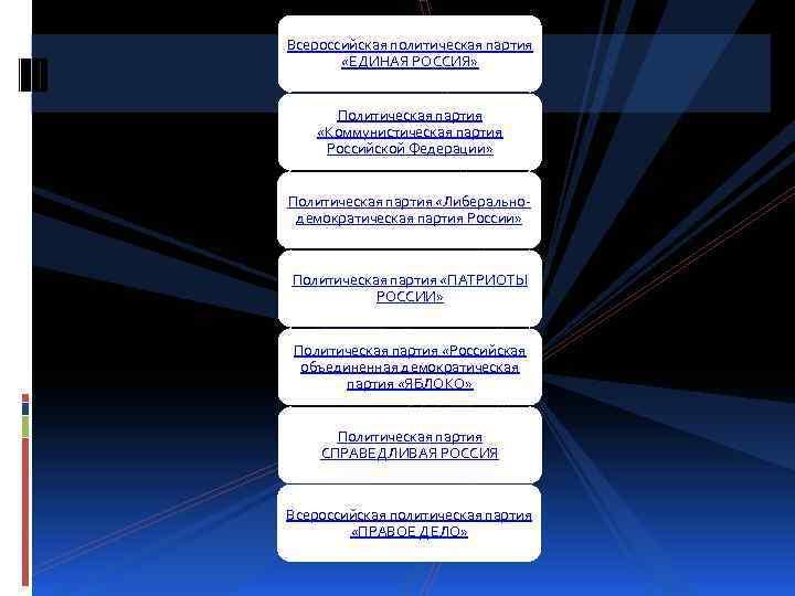 Всероссийская политическая партия «ЕДИНАЯ РОССИЯ» Политическая партия «Коммунистическая партия Российской Федерации» Политическая партия «Либеральнодемократическая
