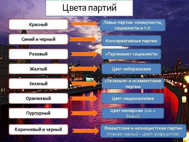 Цвета партий Красный Левые партии: коммунисты, социалисты и т. п. Синий и черный Консервативные