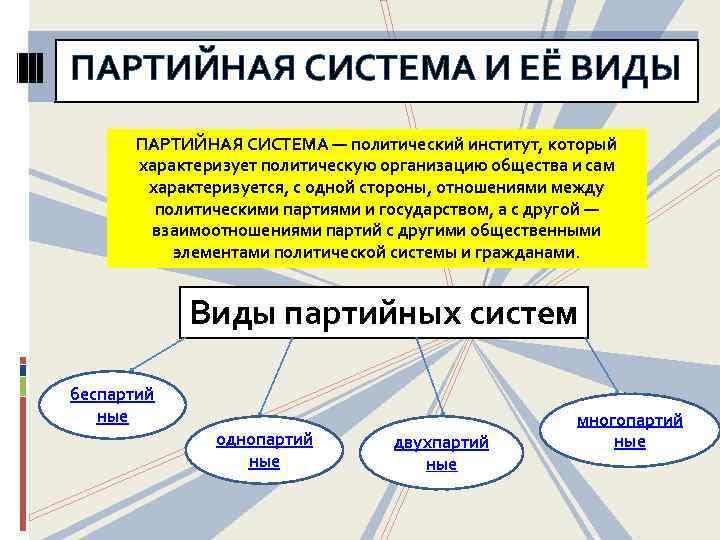 ПАРТИЙНАЯ СИСТЕМА И ЕЁ ВИДЫ ПАРТИЙНАЯ СИСТЕМА — политический институт, который характеризует политическую организацию