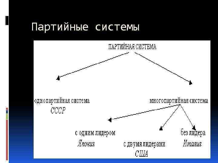 Партийные системы представляют собой совокупность устойчивых связей и отношений партий различного типа друг с