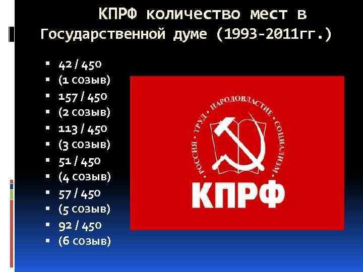 КПРФ количество мест в Государственной думе (1993 -2011 гг. ) 42 / 450