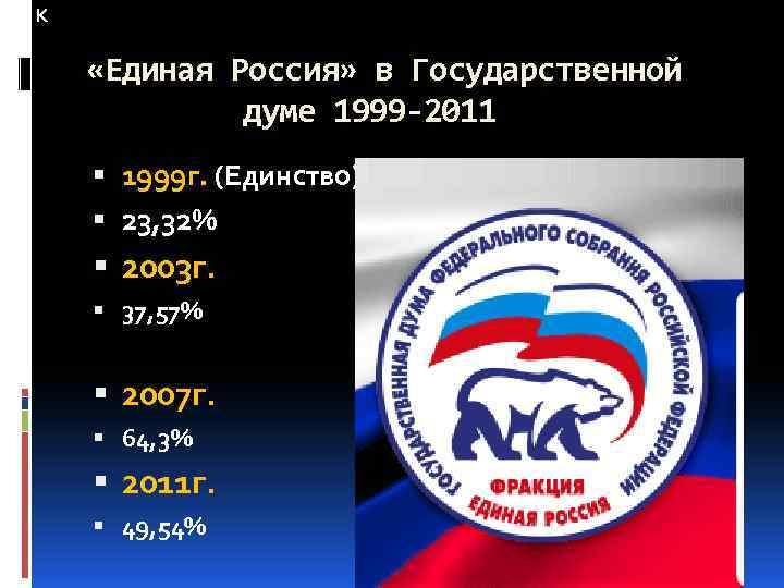 К «Единая Россия» в Государственной думе 1999 -2011 1999 г. (Единство) 23, 32% 2003
