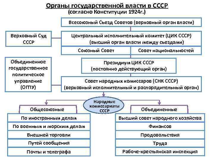 Органы государственной власти в СССР (согласно Конституции 1924 г. ) Всесоюзный Съезд Советов (верховный
