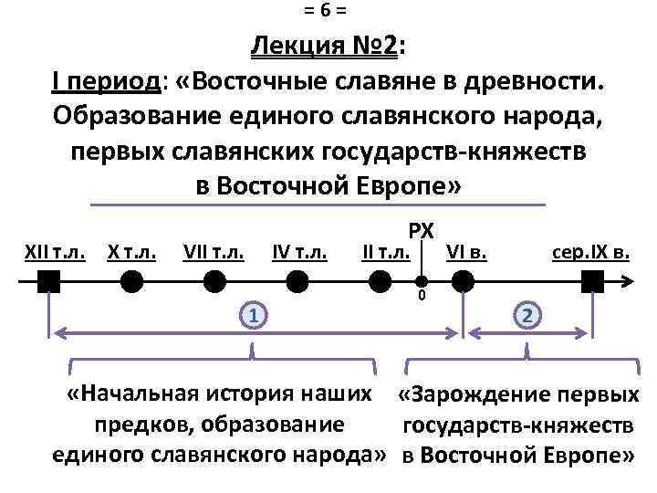 =6= Лекция № 2: I период: «Восточные славяне в древности. Образование единого славянского народа,