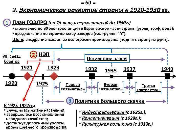 = 60 = 2. Экономическое развитие страны в 1920 -1930 гг. 1 План ГОЭЛРО