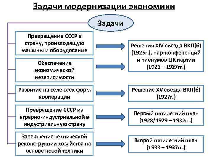 Задачи модернизации экономики Задачи Превращение СССР в страну, производящую машины и оборудование Обеспечение экономической