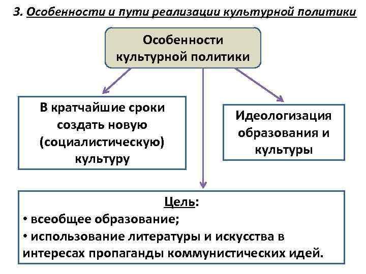 3. Особенности и пути реализации культурной политики Особенности культурной политики В кратчайшие сроки создать