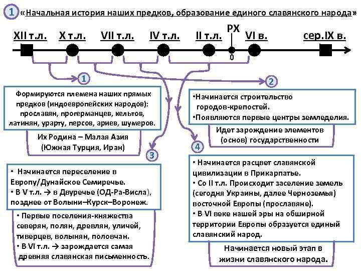 1 «Начальная история наших предков, образование единого славянского народа» XII т. л. X т.