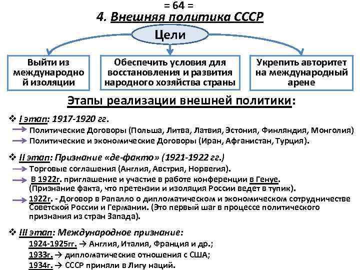 = 64 = 4. Внешняя политика СССР Цели Выйти из международно й изоляции Обеспечить