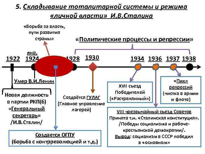 5. Складывание тоталитарной системы и режима «личной власти» И. В. Сталина «Борьба за власть,