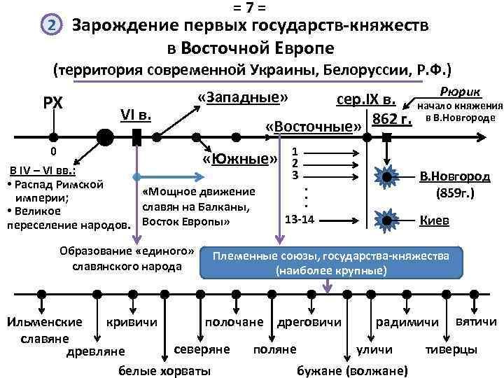 =7= 2 Зарождение первых государств-княжеств в Восточной Европе (территория современной Украины, Белоруссии, Р. Ф.