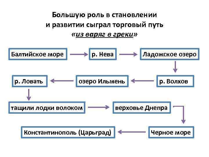 Большую роль в становлении и развитии сыграл торговый путь «из варяг в греки» Балтийское