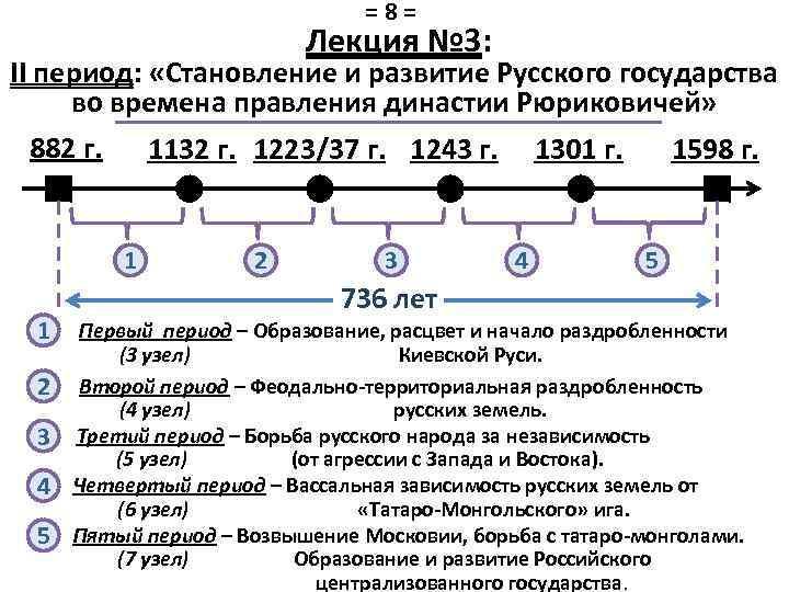 =8= Лекция № 3: II период: «Становление и развитие Русского государства во времена правления