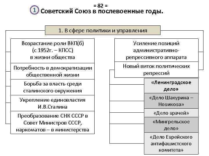 = 82 = 1 Советский Союз в послевоенные годы. 1. В сфере политики и