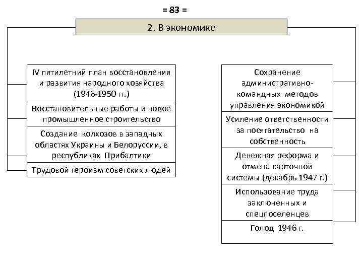 = 83 = 2. В экономике IV пятилетний план восстановления и развития народного хозяйства