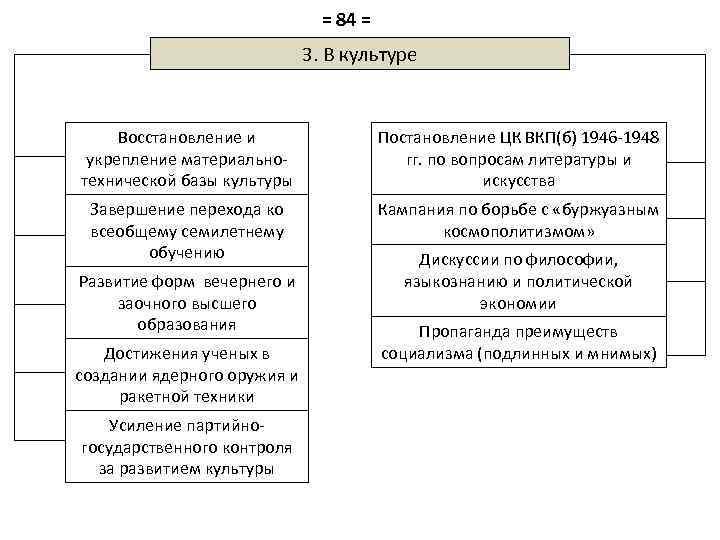 = 84 = 3. В культуре Восстановление и укрепление материальнотехнической базы культуры Постановление ЦК