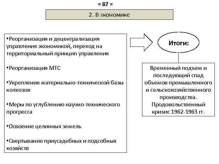 = 87 = 2. В экономике • Реорганизация и децентрализация управления экономикой, переход на