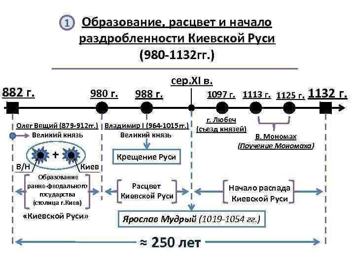 1 Образование, расцвет и начало раздробленности Киевской Руси (980 -1132 гг. ) 882 г.
