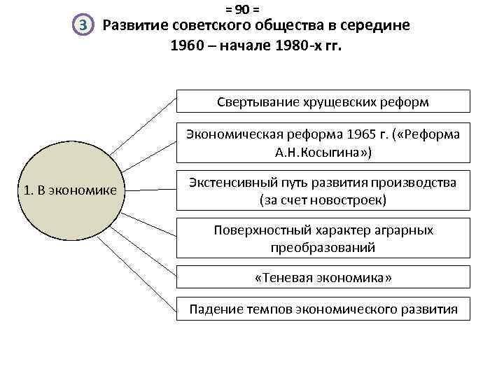= 90 = 3 Развитие советского общества в середине 1960 – начале 1980 -х