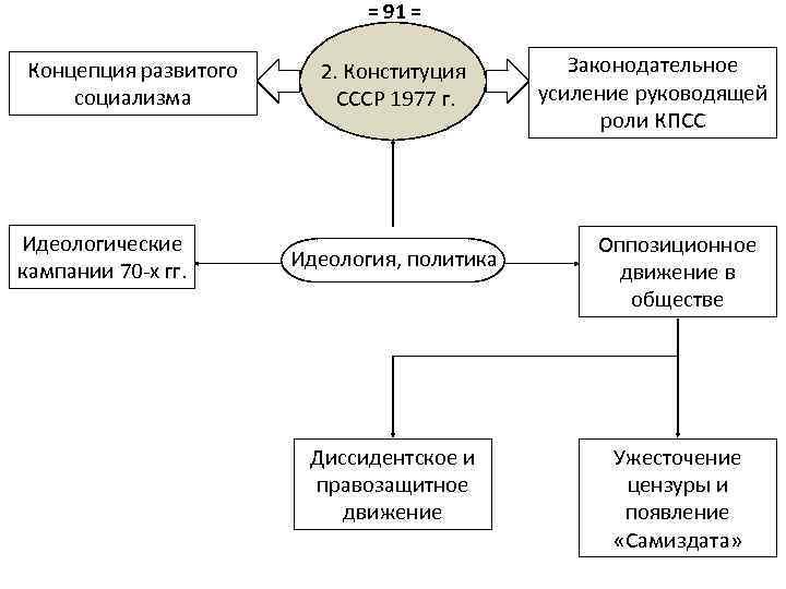 = 91 = Концепция развитого социализма Идеологические кампании 70 -х гг. 2. Конституция СССР