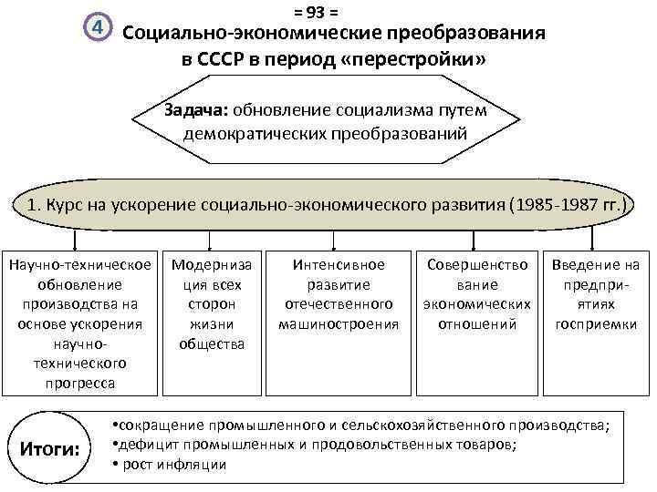 = 93 = 4 Социально-экономические преобразования в СССР в период «перестройки» Задача: обновление социализма