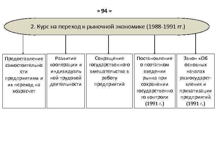 = 94 = 2. Курс на переход к рыночной экономике (1988 -1991 гг. )