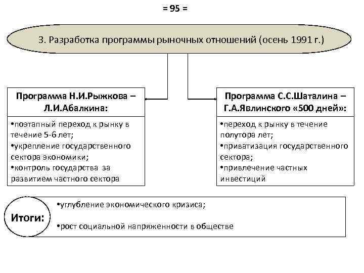 = 95 = 3. Разработка программы рыночных отношений (осень 1991 г. ) Программа Н.