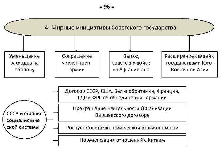 = 96 = 4. Мирные инициативы Советского государства Уменьшение расходов на оборону Сокращение численности