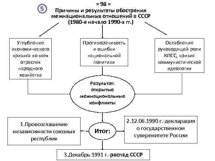 5 = 98 = Причины и результаты обострения межнациональных отношений в СССР (1980 -е
