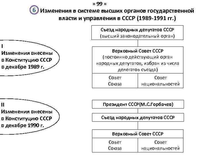 = 99 = 6 Изменения в системе высших органов государственной власти и управления в