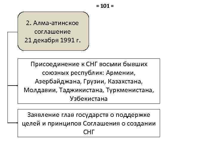 = 101 = 2. Алма-атинское соглашение 21 декабря 1991 г. Присоединение к СНГ восьми