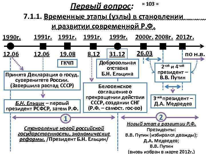 Первый вопрос: = 103 = 7. 1. 1. Временные этапы (узлы) в становлении и