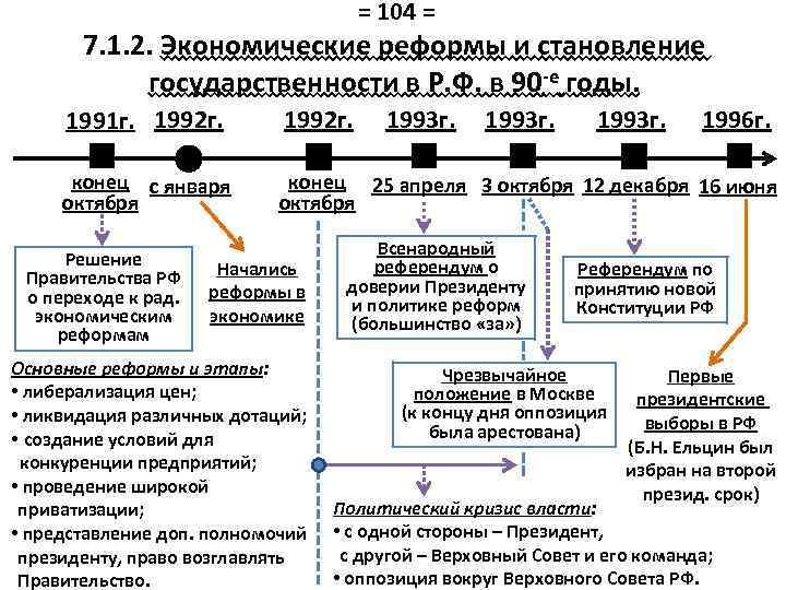 = 104 = 7. 1. 2. Экономические реформы и становление государственности в Р. Ф.