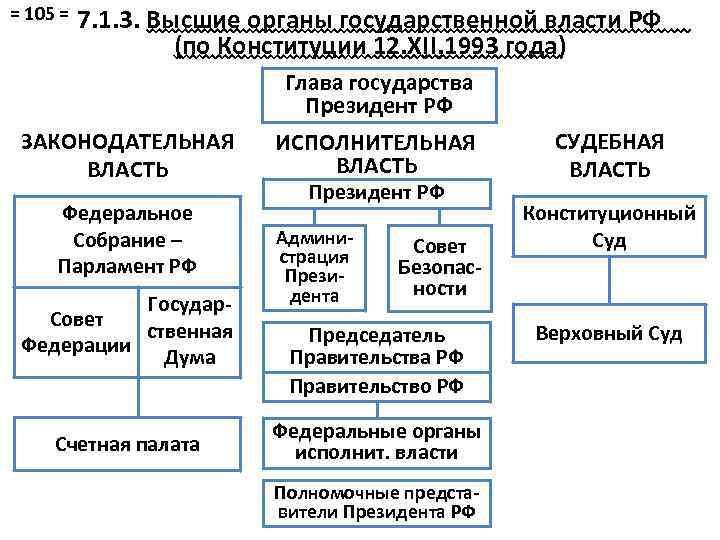 = 105 = 7. 1. 3. Высшие органы государственной власти РФ (по Конституции 12.