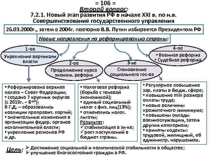 = 106 = Второй вопрос: 7. 2. 1. Новый этап развития РФ в начале