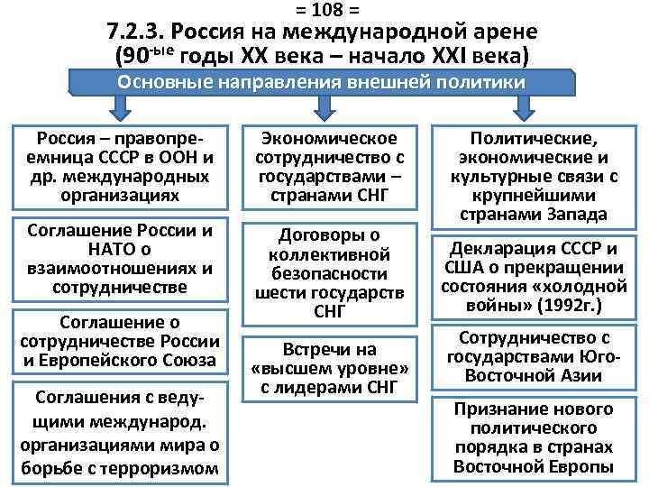 = 108 = 7. 2. 3. Россия на международной арене (90 -ые годы XX