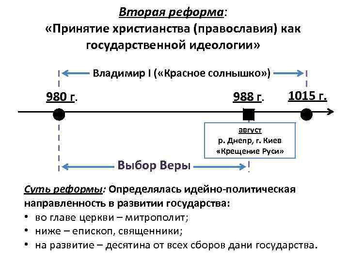 Вторая реформа: «Принятие христианства (православия) как государственной идеологии» Владимир I ( «Красное солнышко» )