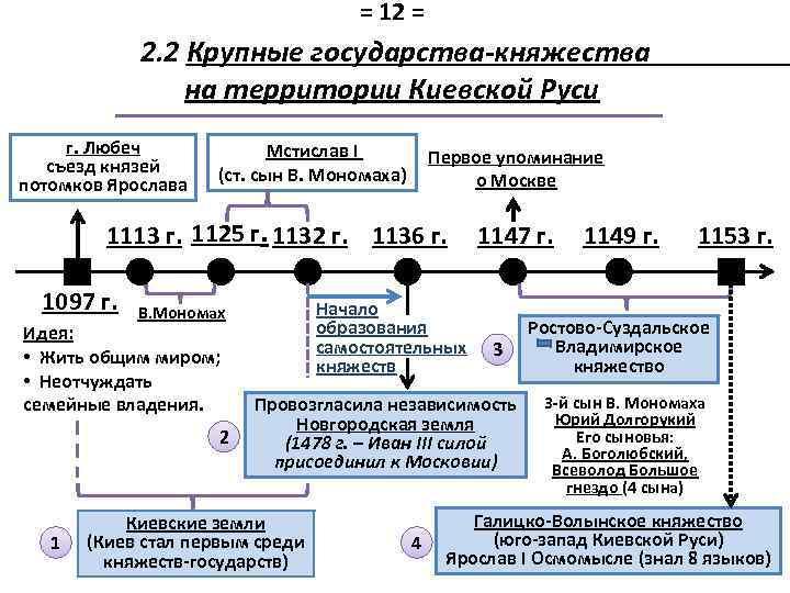 = 12 = 2. 2 Крупные государства-княжества на территории Киевской Руси г. Любеч съезд