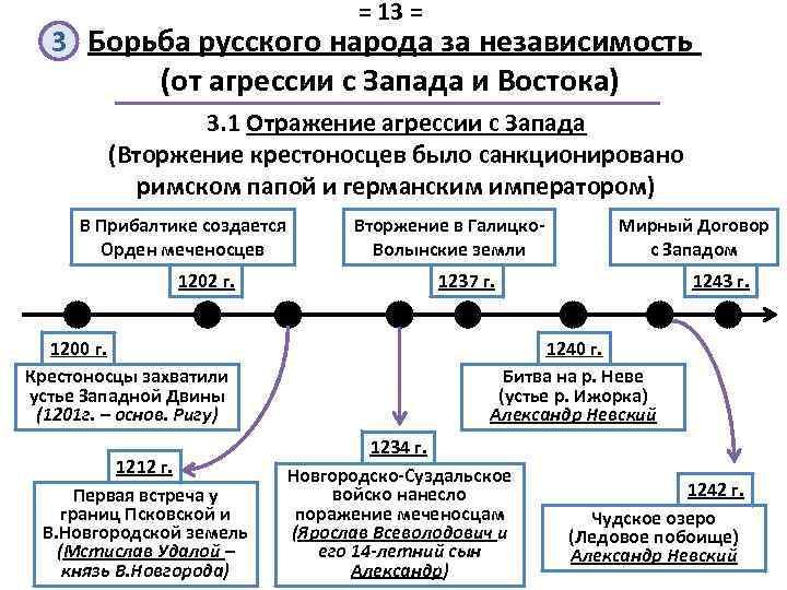 = 13 = 3 Борьба русского народа за независимость (от агрессии с Запада и