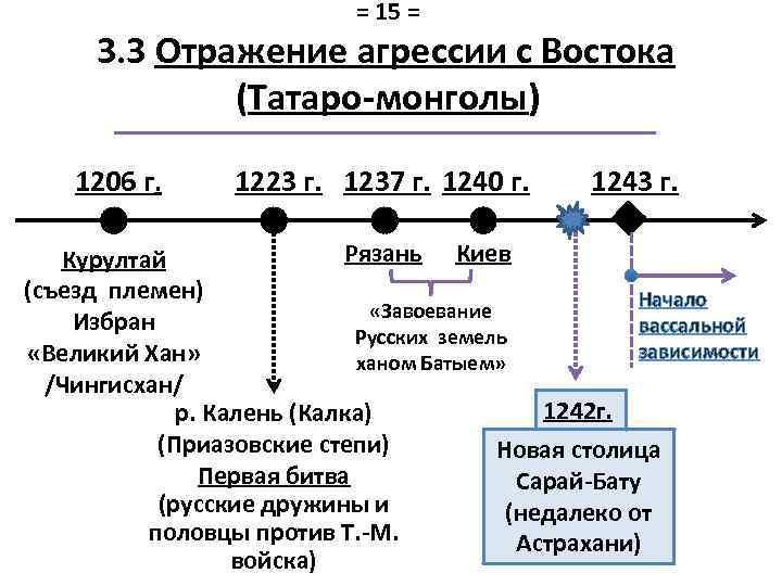 = 15 = 3. 3 Отражение агрессии с Востока (Татаро-монголы) 1206 г. 1223 г.