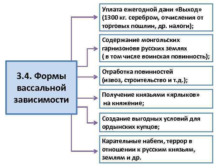 Уплата ежегодной дани «Выход» (1300 кг. серебром, отчисления от торговых пошлин, др. налоги); Содержание