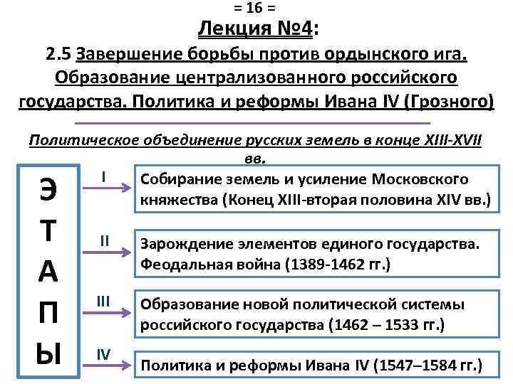 = 16 = Лекция № 4: 2. 5 Завершение борьбы против ордынского ига. Образование