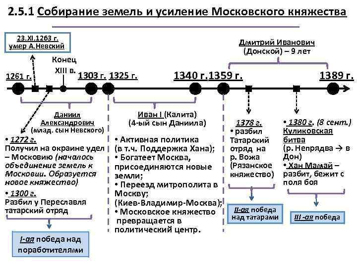 2. 5. 1 Собирание земель и усиление Московского княжества 23. XI. 1263 г. умер