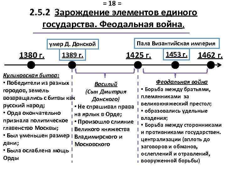 = 18 = 2. 5. 2 Зарождение элементов единого государства. Феодальная война. Пала Византийская
